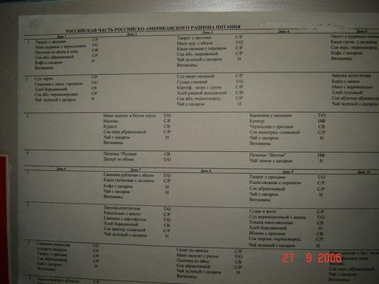 Суточный рацион питания - таблица калорий для стройной